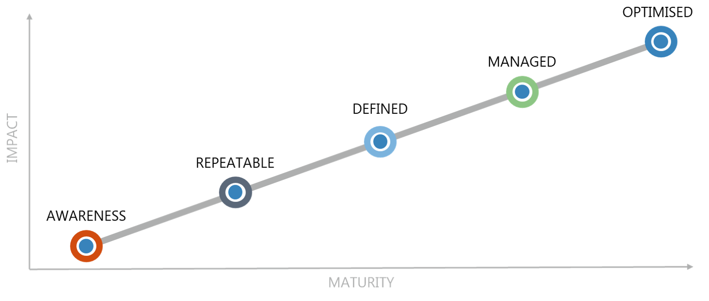 Understand your data and analytics maturity