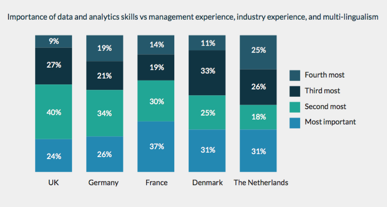 Most important skills in new hires - Alteryx