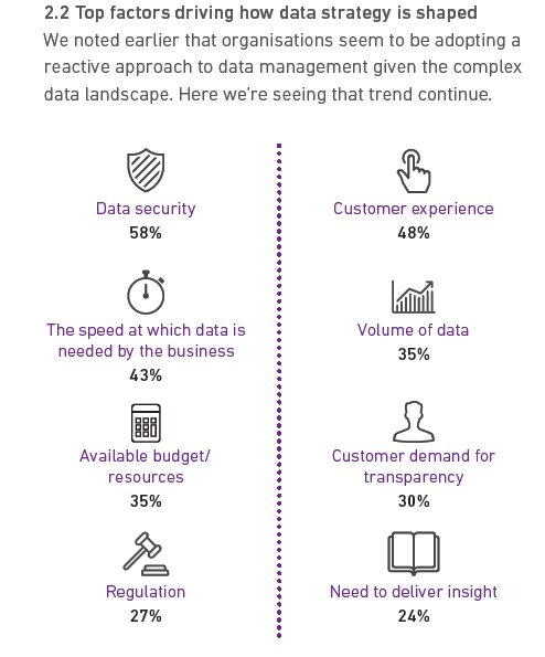 Experian research - top factors shaping data strategy