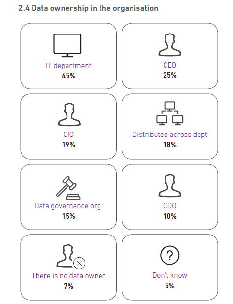 Experian research - who owns the data in your organisation