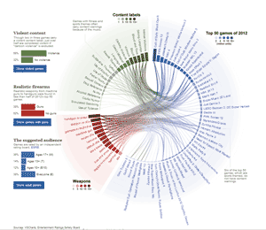 Image: Guardian Newspaper's video games visualization.