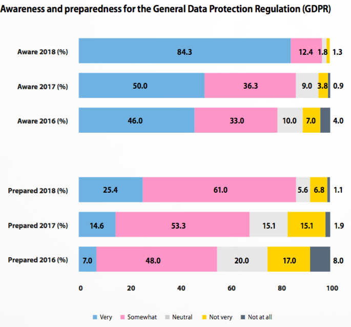 DataIQ GDPR Impact research business awareness of and preparedness for GDPR