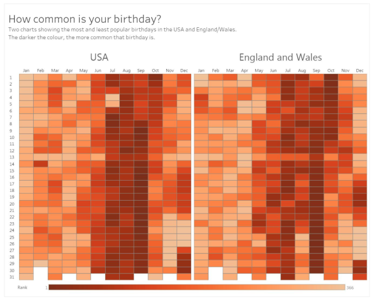 Birth dates in UK and US